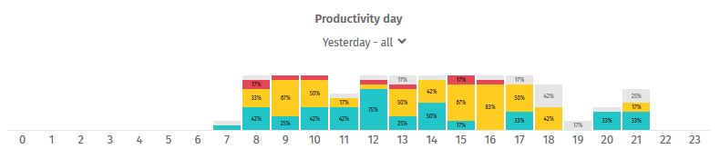 For example, defined productivity conditions